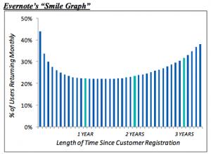 1evernote-smile-graph